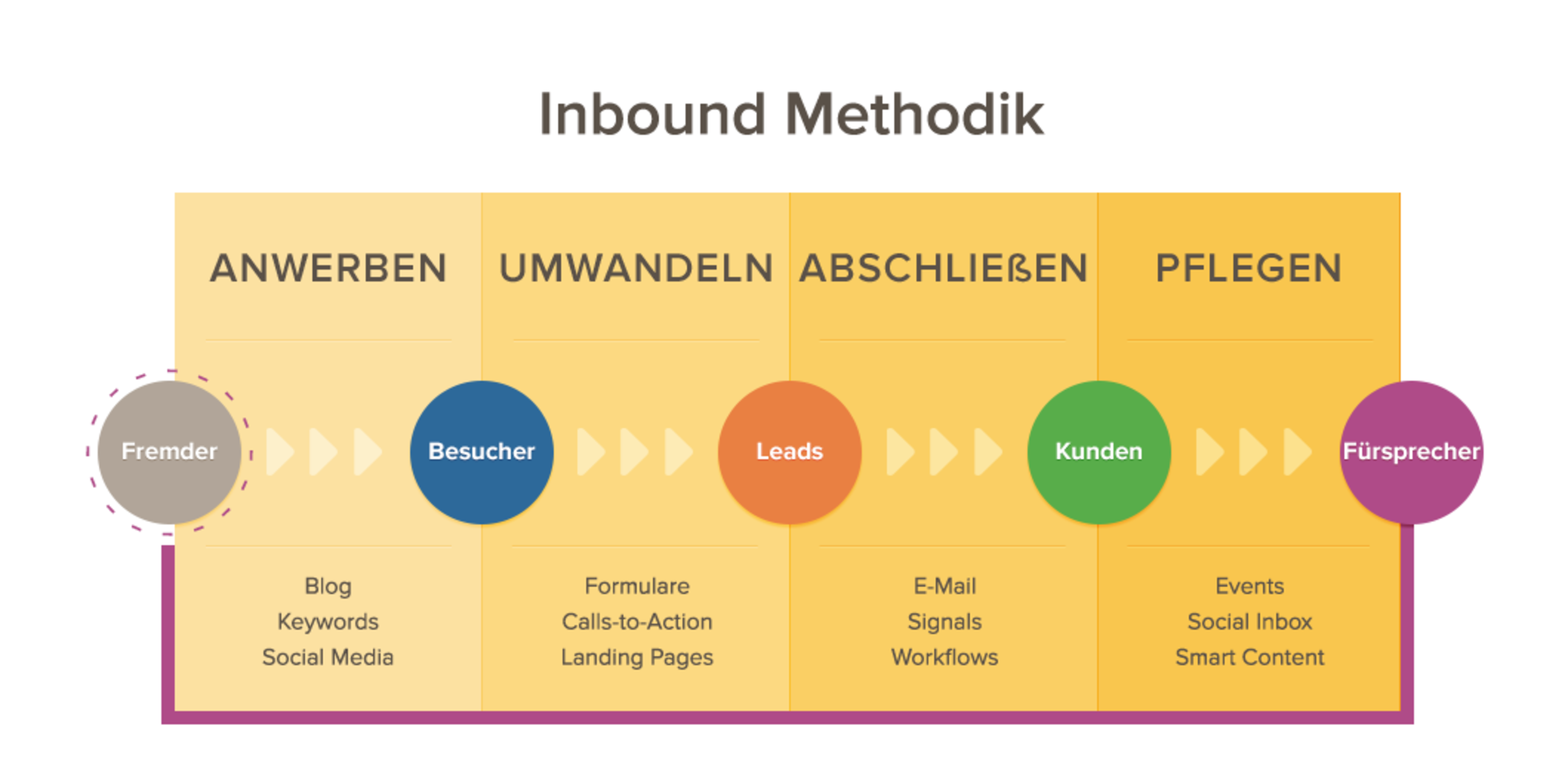 Inbound Marketing in der Reitsportbranche - Featured Image