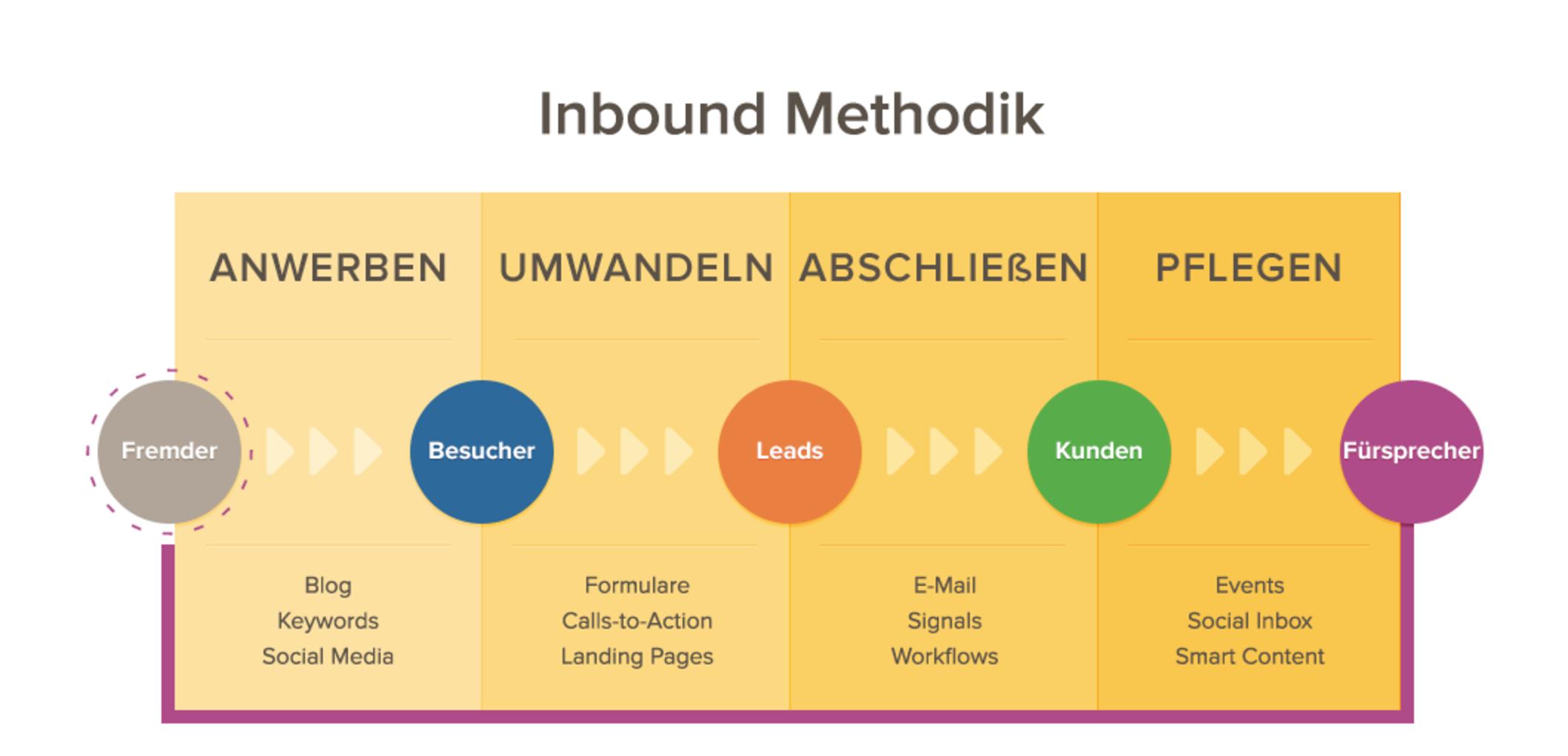 Inbound Marketing in der Reitsportbranche - Featured Image