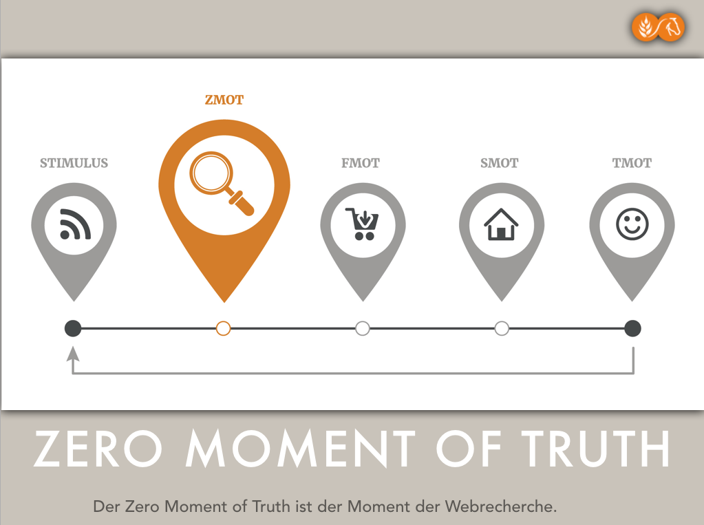 Zero Moment of Truth: Sind Sie schon da oder sind Ihre Wettbewerber bereits mittendrin? - Featured Image